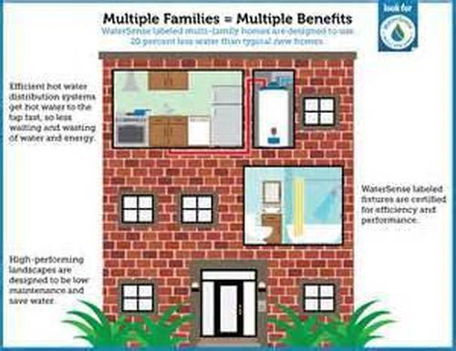 Multi Family Investments